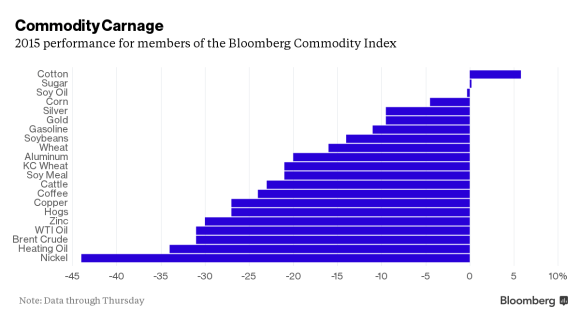 Commodity Carnage
