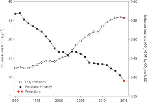 Global CO2 emissions from fossil-fuel use and industry since 1990 and emissions intensity CO2/GDP