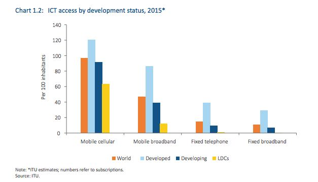 ICT access by development status