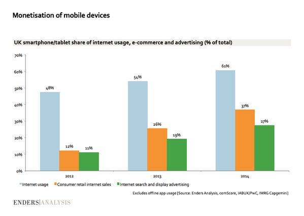 Monetisation of mobile devices
