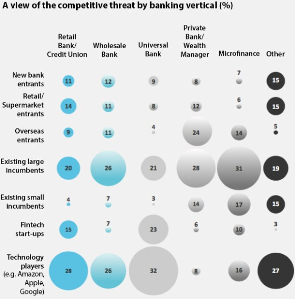 A view of the competitive threat by banking vertical