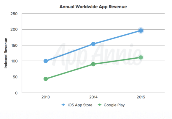 Annual Worldwide App Revenue