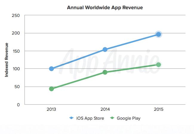Annual Worldwide App Revenue