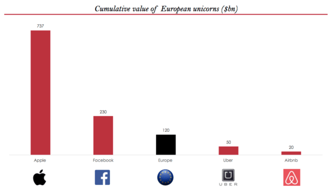 Cumulative Value of European unicorns