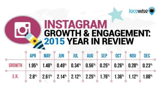 Instagram Growth & Engagement Rates