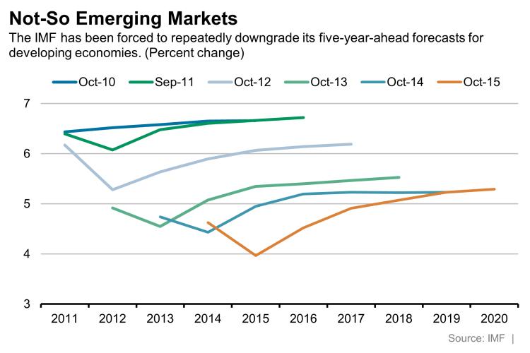 Not so emerging markets