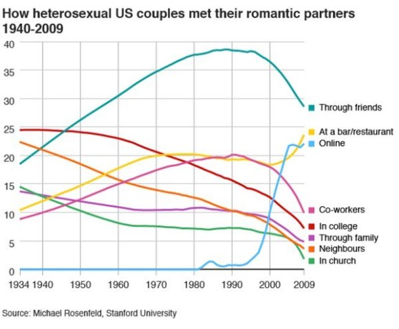 How heterosexual US couples met their romantic partners 1940-2009