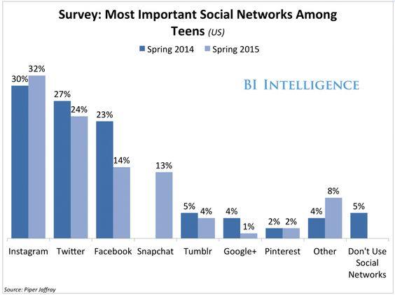 Most Important Social Networks Among Teens