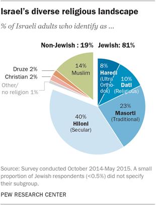 Israel's diverse religious landscape