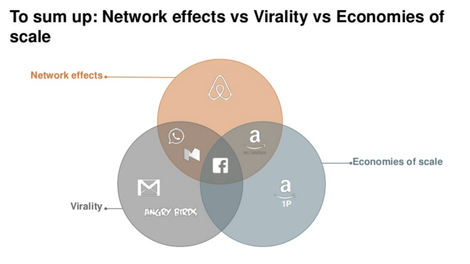 Network effects versus Virality versus Economies of scale