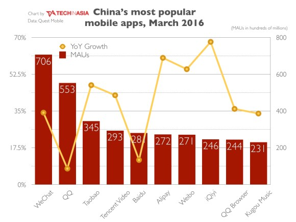China's most popular mobile apps March 2016