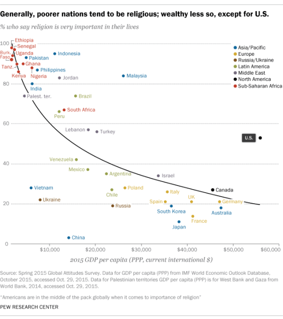 Generally, poorer nations tend to be religious; wealthy less so, except for the US