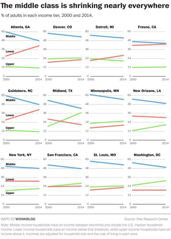 The middle class is shrinking nearly everywhere