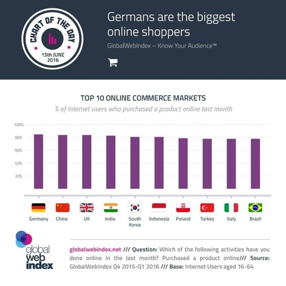 Top 10 online commerce markets