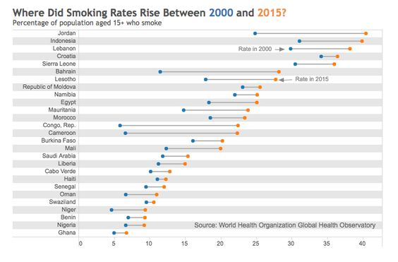 Where did smoking rates rise between 2000 and 2015?