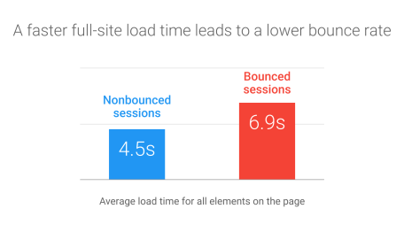 A faster full-site load time leads to a lower bounce rate