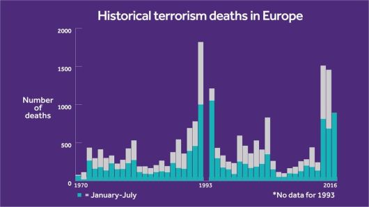 Historical terrorism deaths in Europe