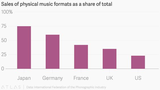 Sales of physical music formats as a share of total