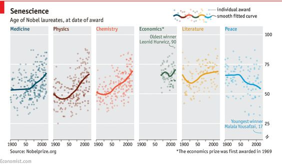 Age of Nobel laureates at date of award