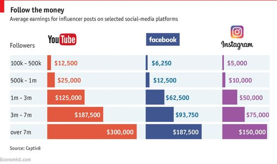 Average earnings for influenver posts on selected social media platforms