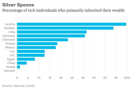 Percentage of rich individuals who primarily inherited their wealth