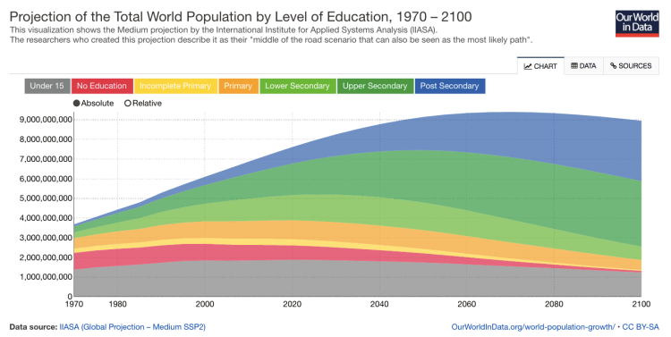 Projection of the total world population by level of education