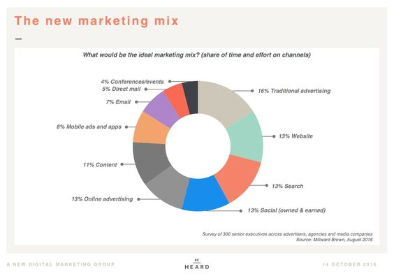 The new marketing mix