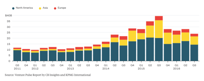 Venture capital investments into start-ups have declined in the past four quarters.