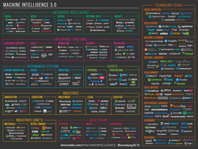 Machine Intelligence Startups & Tools