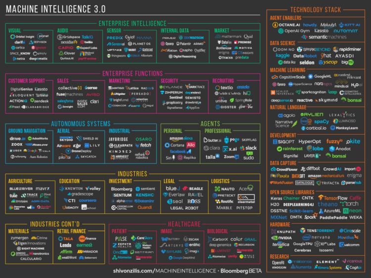 Machine Intelligence Startups & Tools