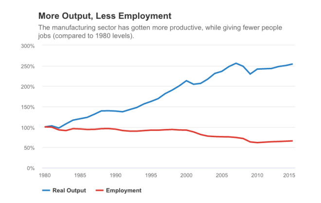 More Output, Less Employment