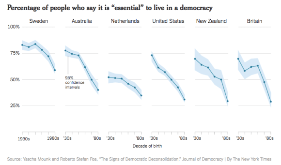 "Percentage of people who say it is ""essential"" to live in a democracy"