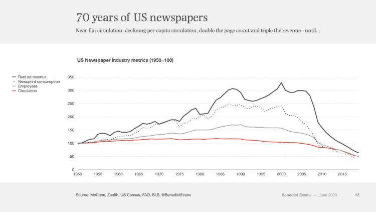 US newspaper industry metrics