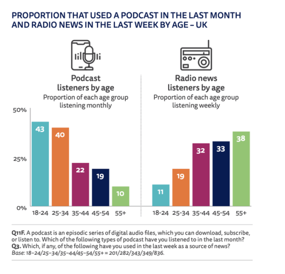 Proportion that used a podcast in the last month and radio news in the last week by age