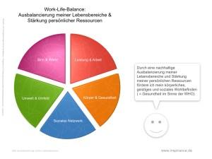 Work-Life-Balance: Nachhaltige Ausbalancierung meiner Lebensbereiche und Stärkung meiner persönlichen Ressourcen