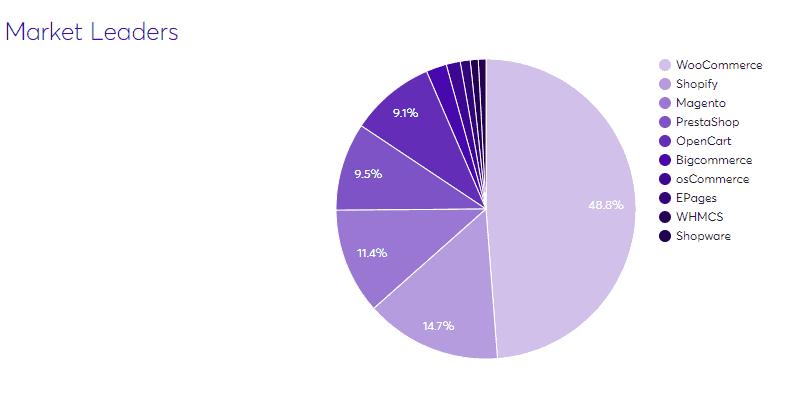 Wordpress market share chart