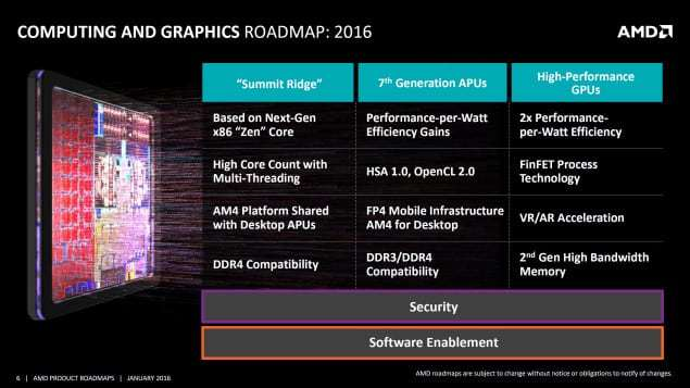 AMD Bristol Ridge with Excavator Core for FP4 Platform Exposed