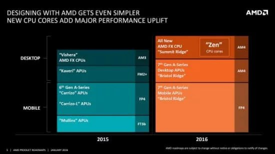 AMD Bristol Ridge with Excavator Core for FP4 Platform
