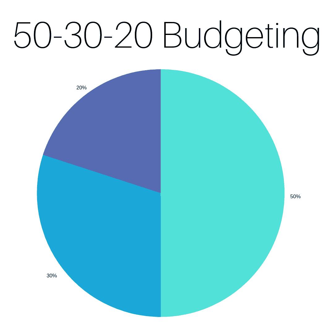 50-30-20 Budget Method by InspiredBudget.com