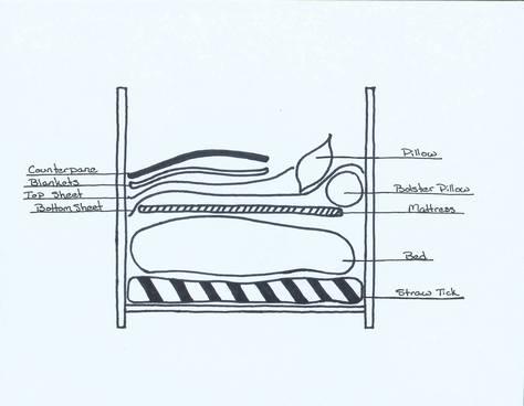 grandma s feather bed. Black Bedroom Furniture Sets. Home Design Ideas