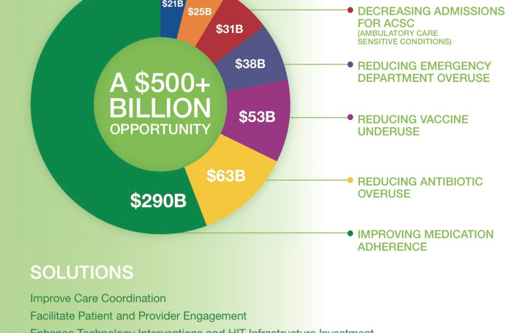 NEHI Infographic – Reducing Waste and Inefficiency in Health Care