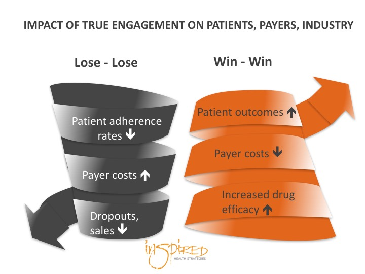 Enough is Enough! Let's Practice TRUE Patient Engagement.