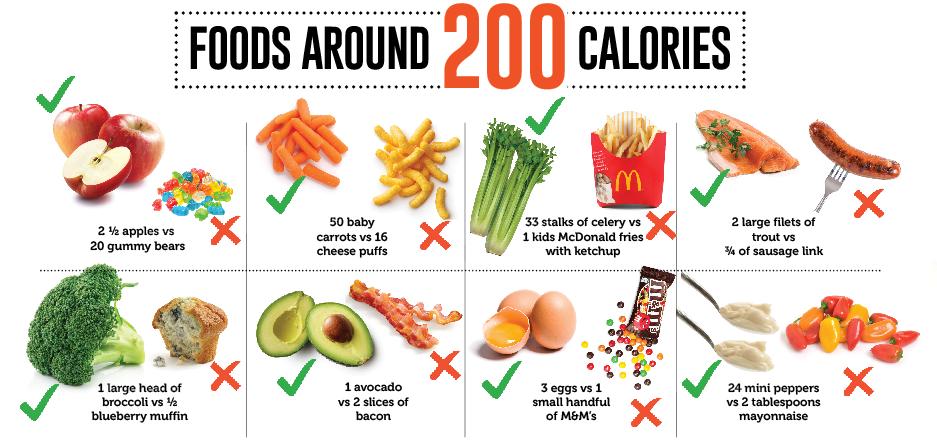 Foods around 200 calories