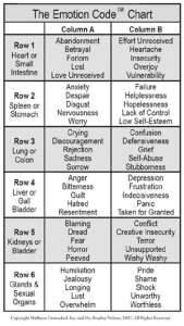 The Emotion Code Chart developed by Dr. Bradley Nelson