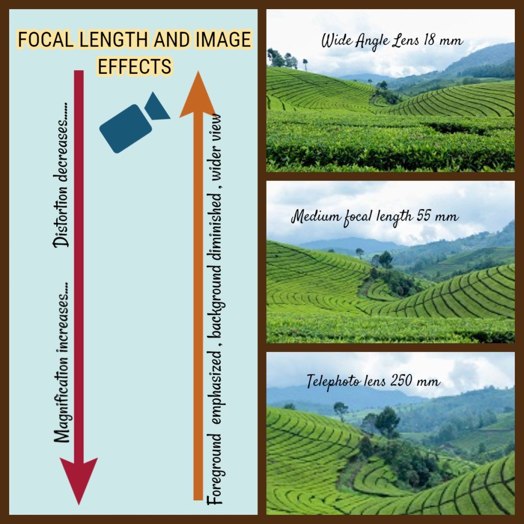 Focal length and affects on image