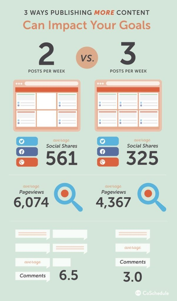 publish more blog posts