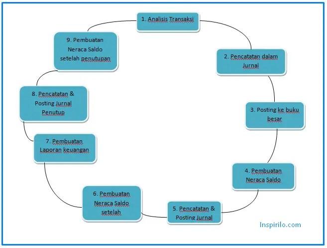 siklus akuntansi, pengertian siklus akuntansi, contoh siklus akuntansi, tahapan siklus akuntansi, bagan siklus akuntansi