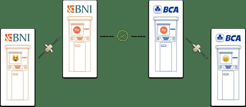 review flip - aplikasi transfer antar bank gratis