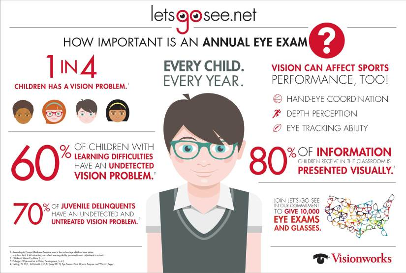 The Let's Go See program has been instrumental in our efforts to spread awareness of the need for annual eye exams for school-aged children.