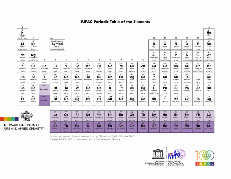 IUPAC_Periodic_Table